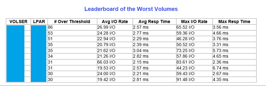 Table showing worst performing volumes