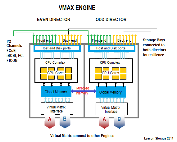 Schematic of a VMAX engine