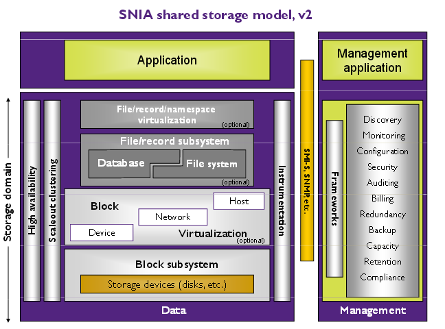 SNIA Shared Storage model